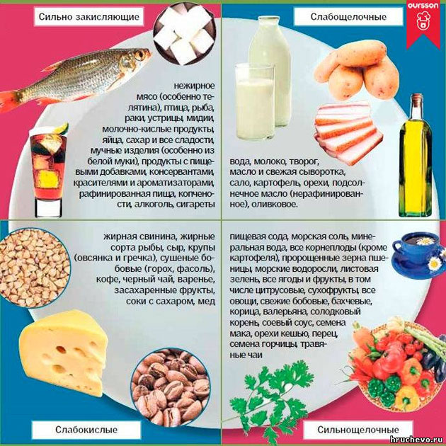 меню от диетолога