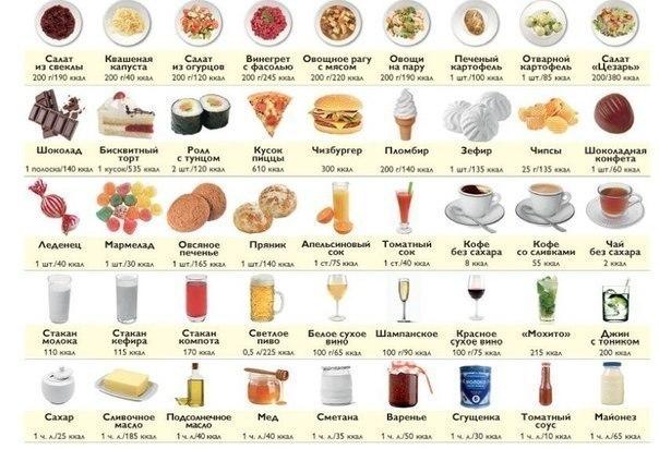 советы диетолога, Советы диетолога Светланы Фус, что такое калории, как считать калории